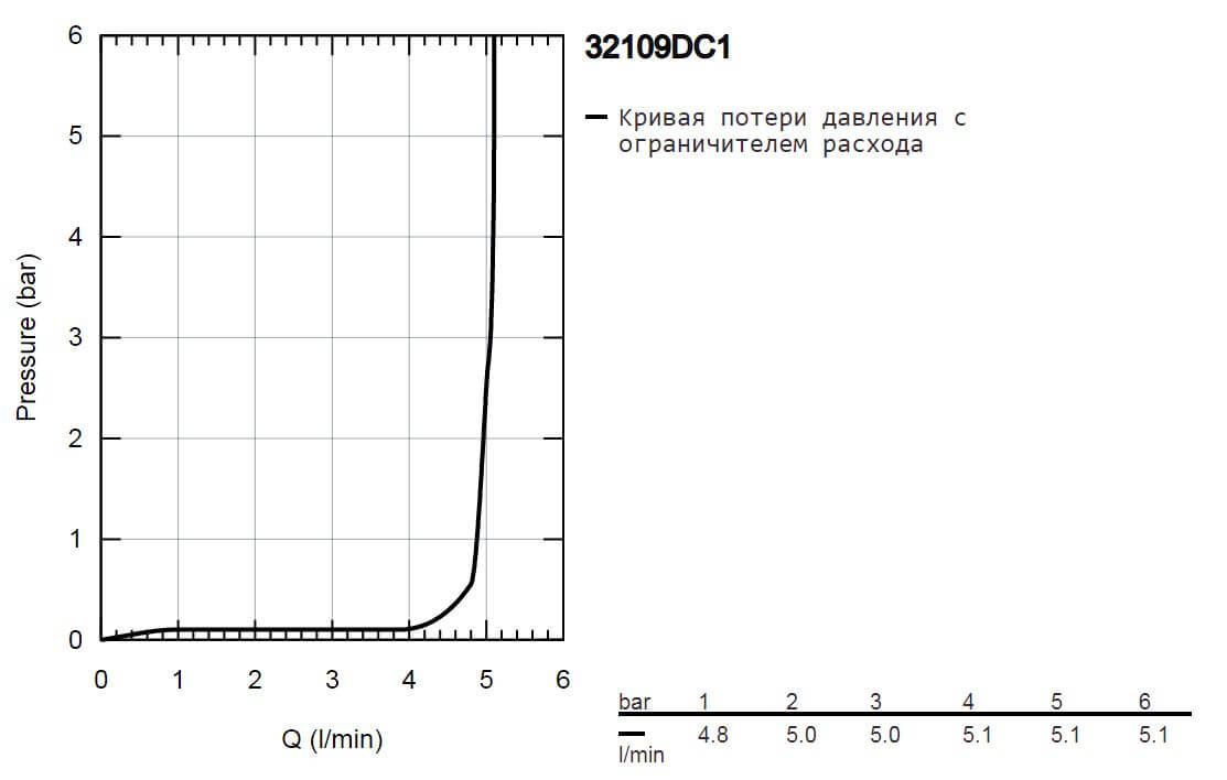 PQ Diagram